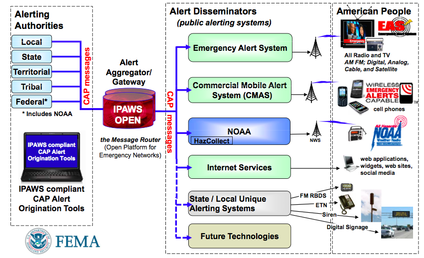ipaws architecture