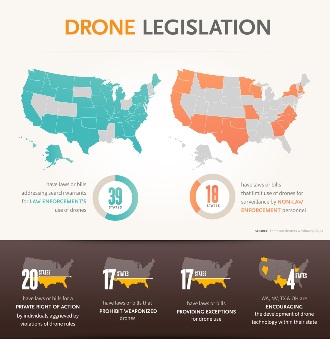 Regulating Drones.